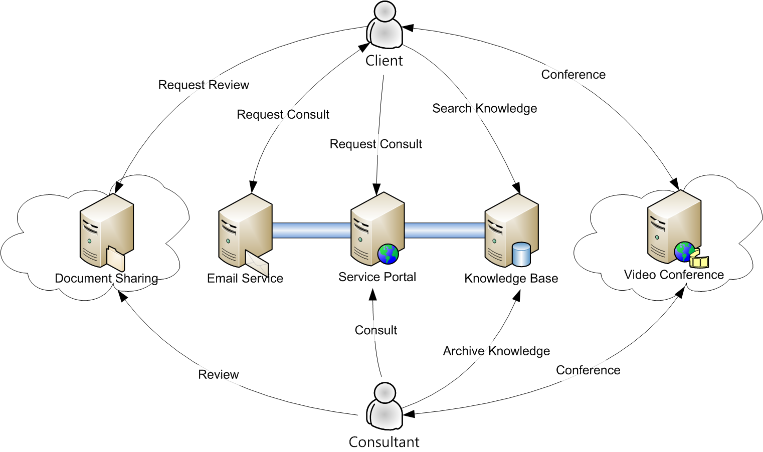소프트웨어 공학 컨설팅 소개 - 온라인 컨설팅 Workflow